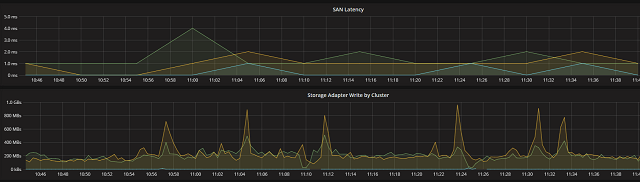 Compare Cluster write and SAN latency