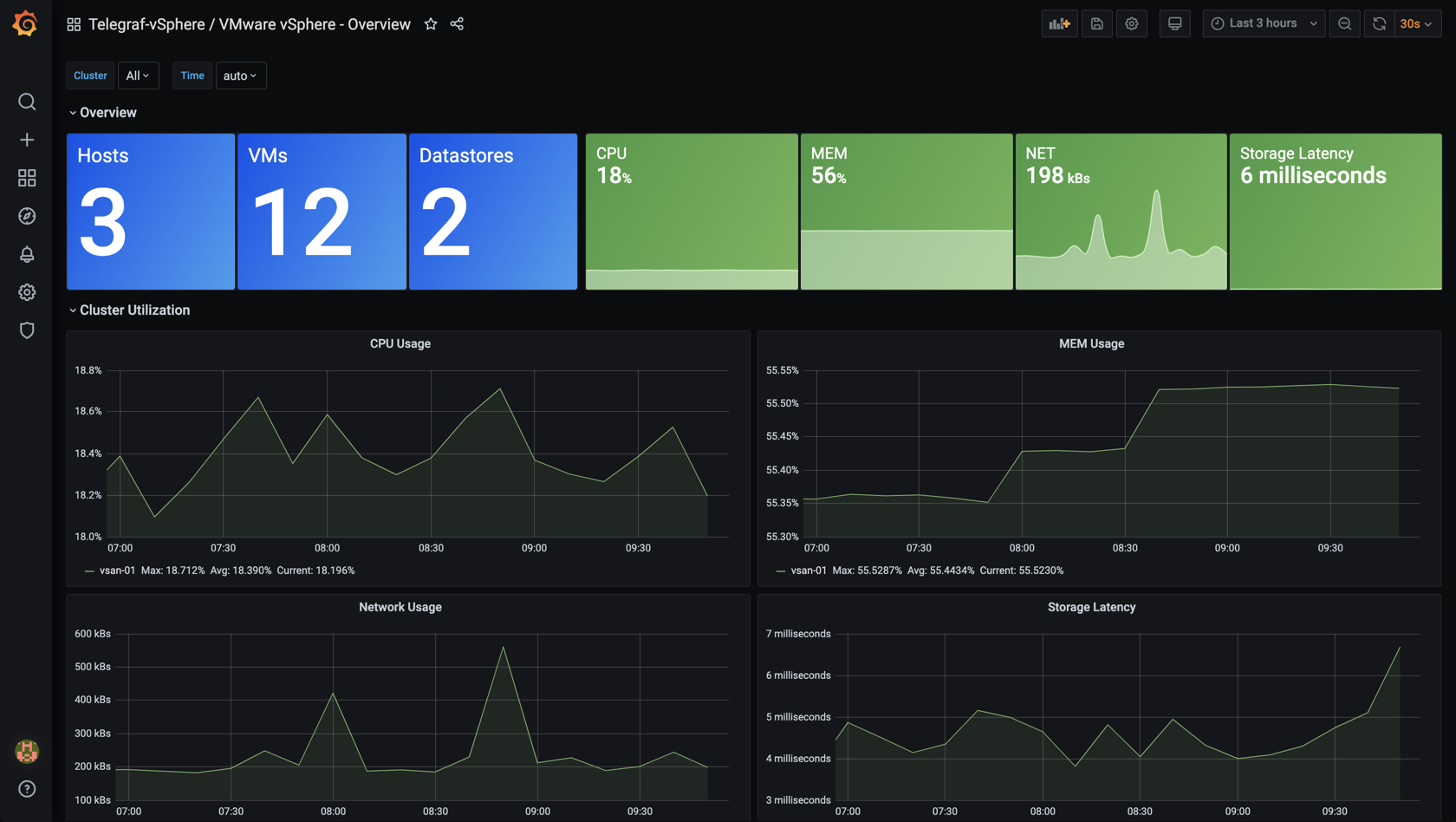 vSphere Overview dashboard