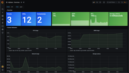 vSphere Performance - Telegraf, Influxdb and Grafana 7 - Finished Dashboards for Importing