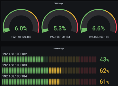 vSphere Performance - Telegraf, InfluxDB and Grafana 7 - More Dashboard Panels
