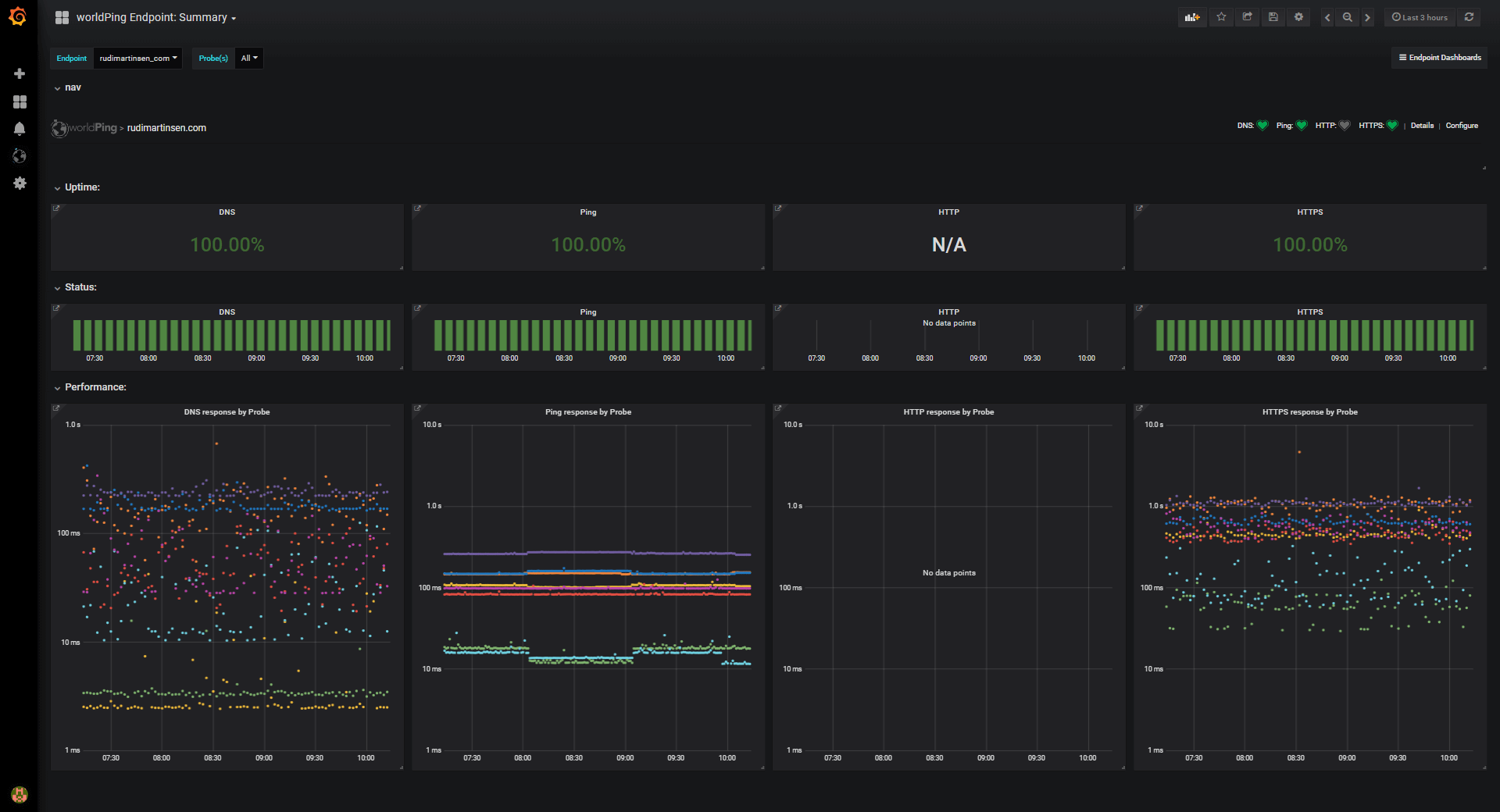 Monitoring url endpoints with Grafana, Azure and more