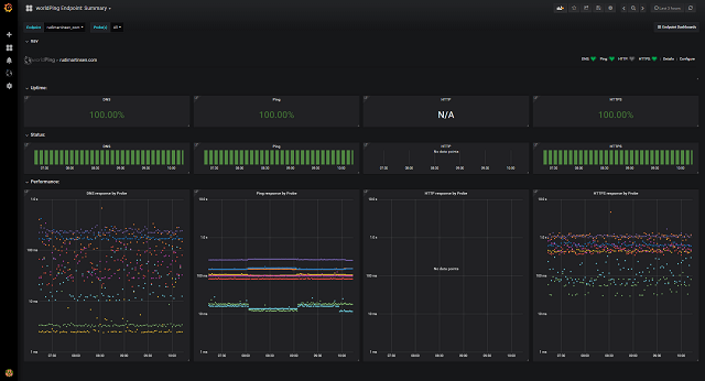 Grafana worldPing summary dashboard