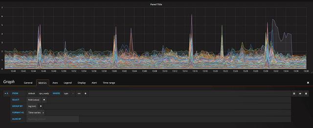 Individual VM graphs