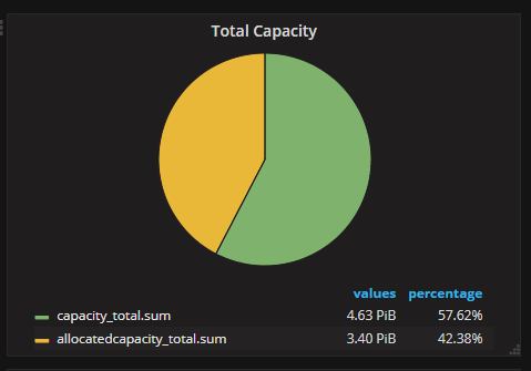 SAN Capacity
