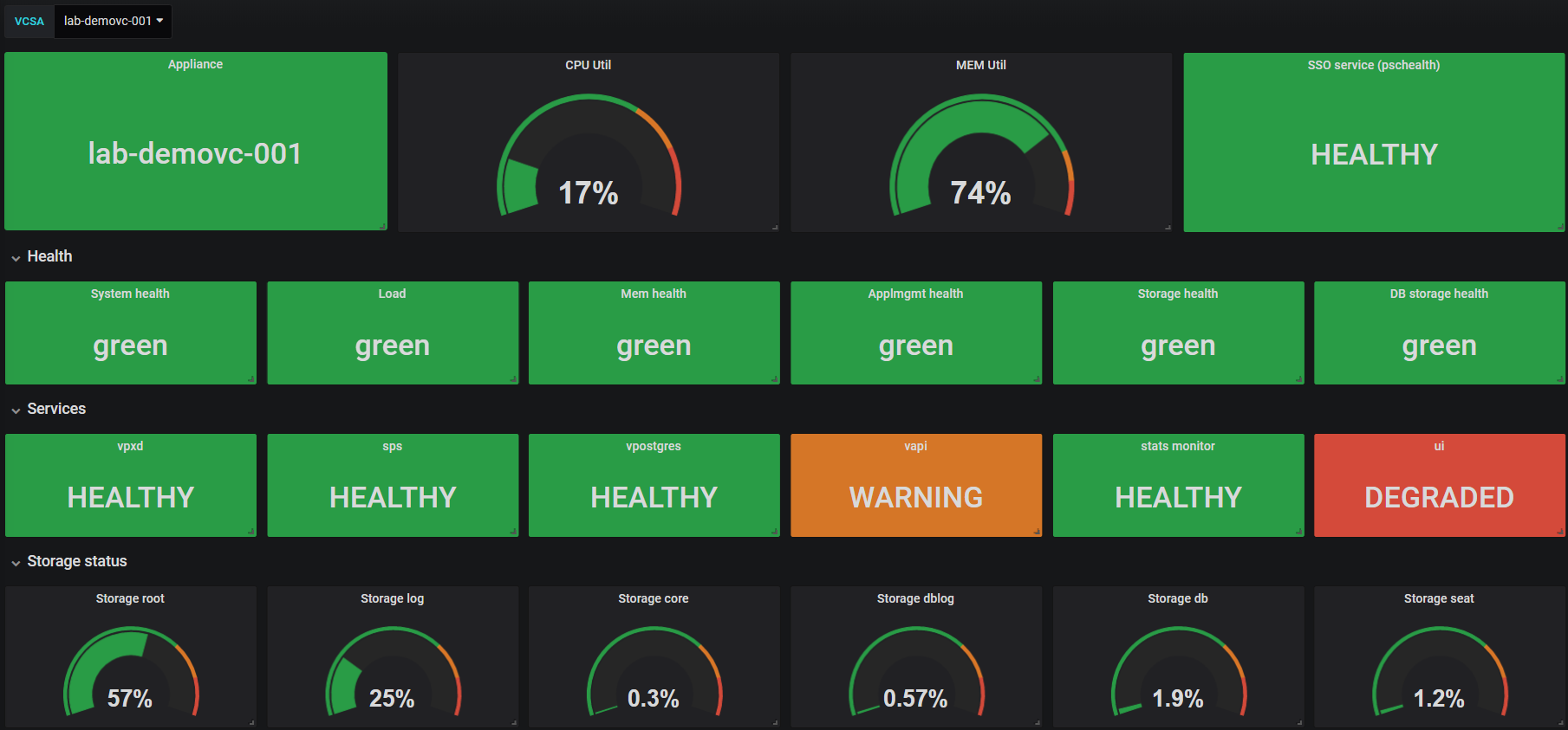Grafana dashboard with VCSA status