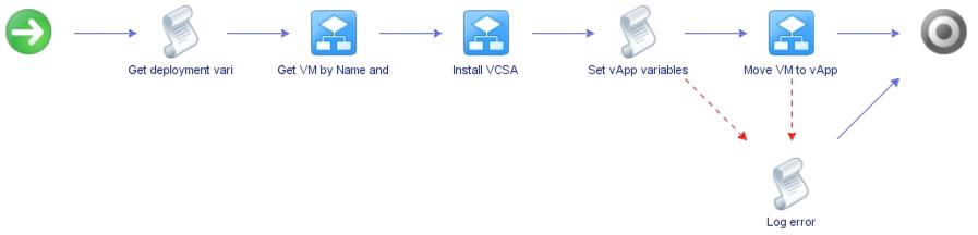 vRO workflow Install VCSA