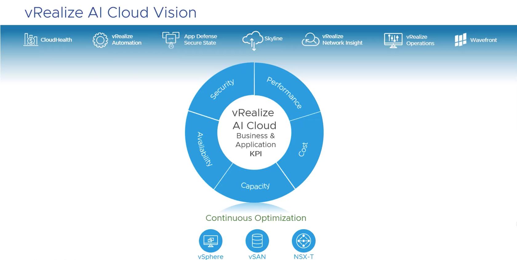 vRealize AI Cloud