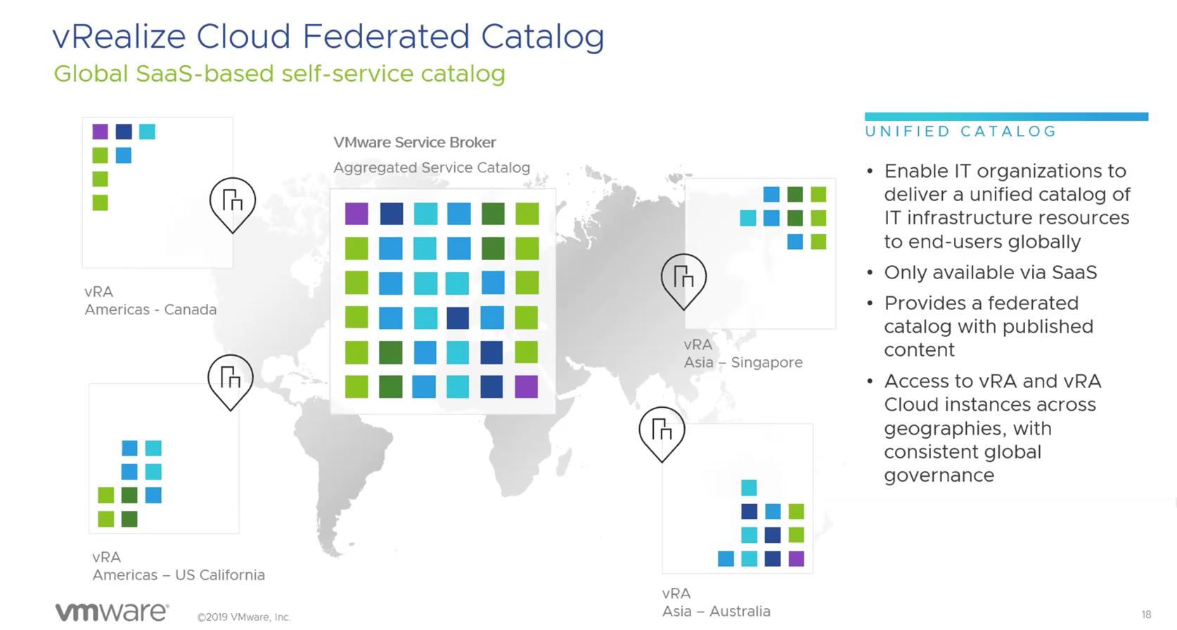 vRA Federation catalog