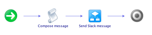 vRO Slack workflow